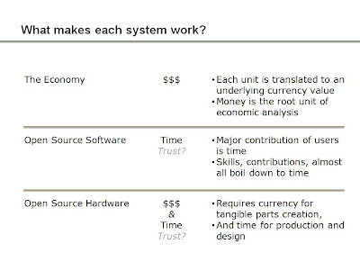open hardware economics