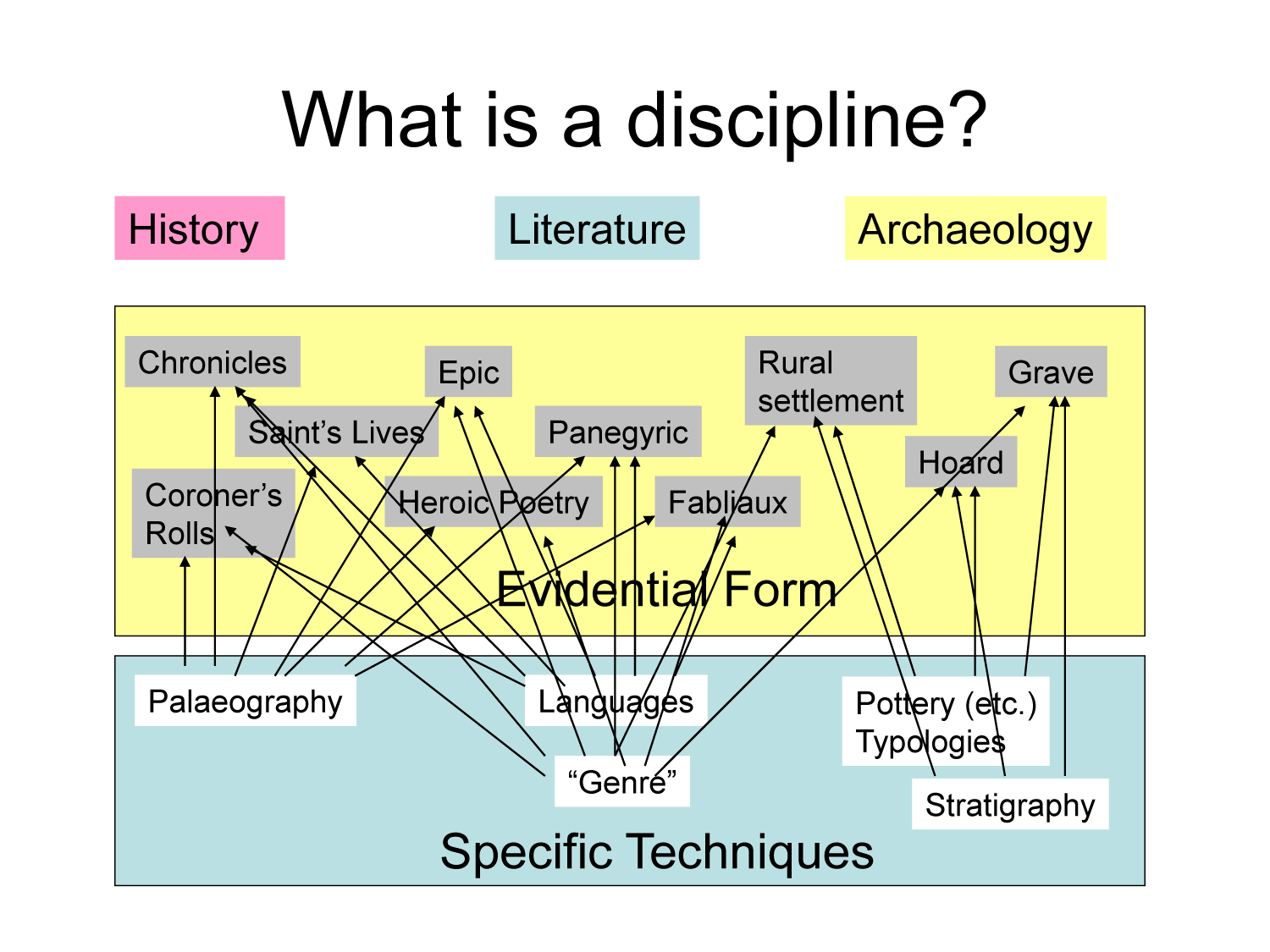 Historian on the edge what do we mean by for Fabliau definition