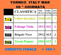 CLASSIFICA FINALE DEL TORNEO 2007