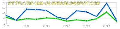 estatísticas do blog dá uma olhada