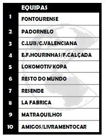 Torneio S.C.C: classificação