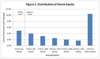 Severity of Negative Equity