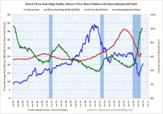 Bubbles and Employment