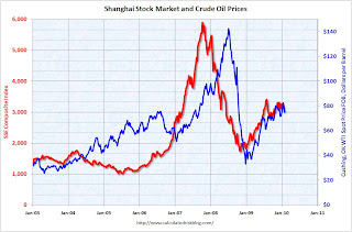 Shanghai and Oil Prices