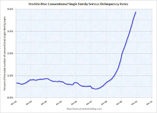 Freddie Mac Seriously Delinquent Rate