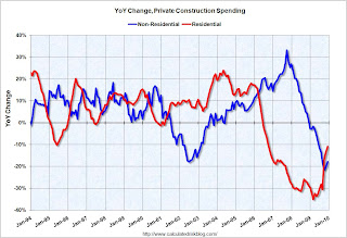 Construction Spending YoY