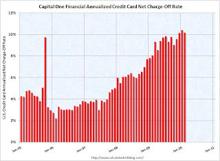 Capital One Credit Card Charge-Offs