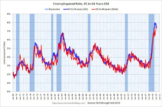 Pre-retirement Unemployment Rate