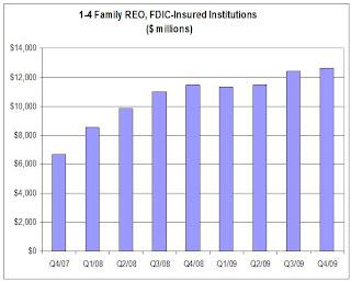 FDIC Insured REO