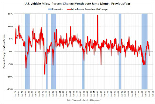 Vehicle Miles YoY