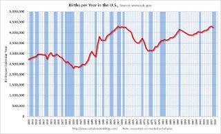 U.S. Births per Year