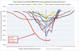 The Scariest Jobs Chart Ever (Another View) JobLossesAlignedBottom
