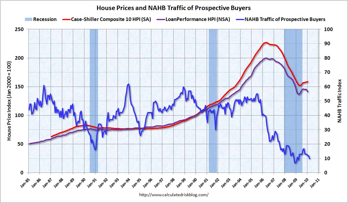 NAHB and House Prices