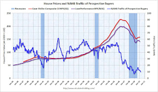 NAHB Traffic and House Prices