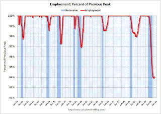 Recession Measure Employment