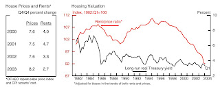Fed Rent Price Ratio June 2004