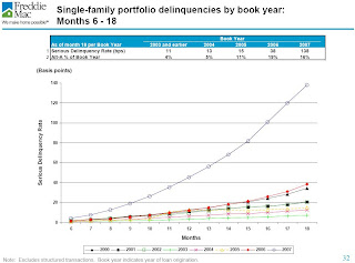 Freddie Mac Default by Year