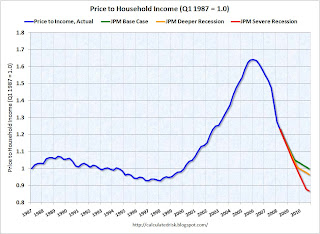 Price to Income Ratio