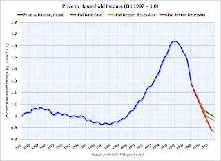 Price to Income Ratio