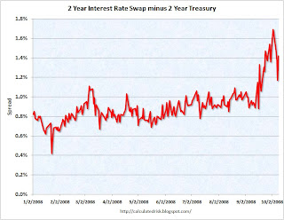 Two year spread swap and treasury