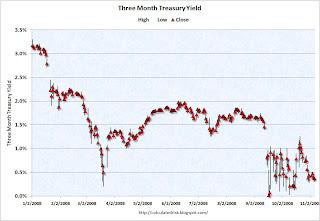 Three Month Treasury Yield