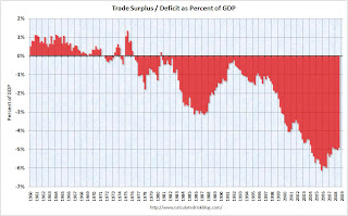 U.S. Trade Deficit as Percent GDP