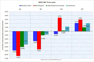 2009 GDP Forecasts