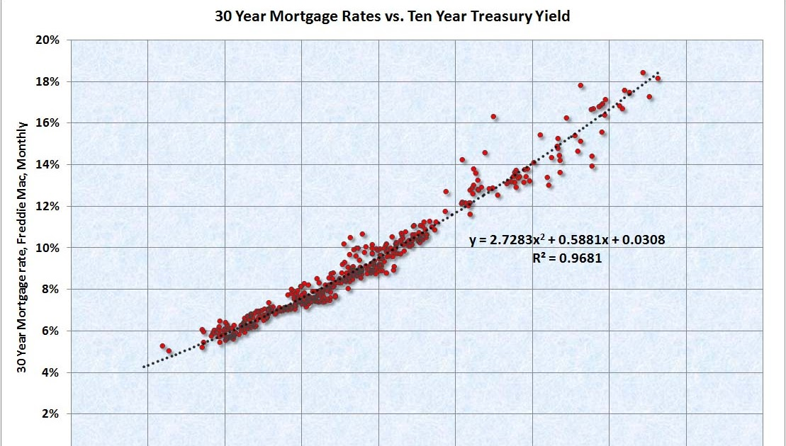 30-Year Treasury Bond Interest Rate(DISCONTINUED) Historical Data