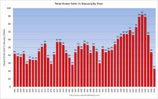 New Home Sales January Not Seasonally Adjusted