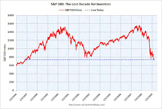 S&P Lost Decade