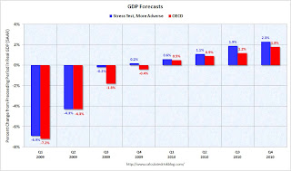 Stress Test and OECD GDP Forecasts