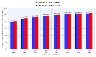 Stress Test and OECD Unemployment Rate Forecasts