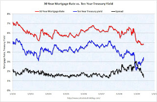 30 Year Mortgage Rates vs. Ten Year Treasury Yield