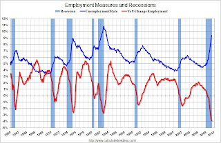 Employment Measures and Recessions