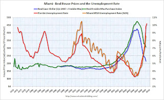 House Prices and Unemployment Rate Miami