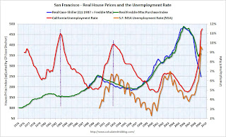 House Prices and Unemployment Rate San Francisco