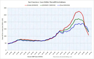 San Francisco Tier House prices