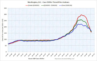 Wash D.C. Tier House prices