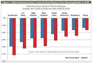 State Personal Income Tax Change