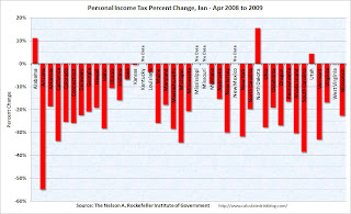 Personal Income Tax Year over year change by state