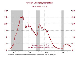 Depression Era Unemployment Rate