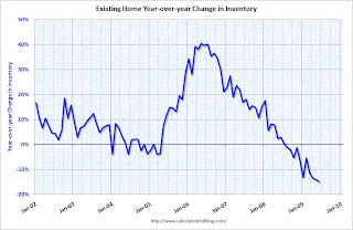 YoY Change Existing Home Inventory