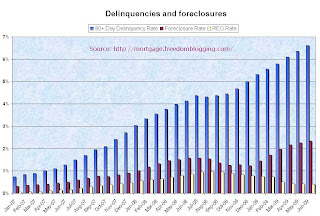 Foreclosure Wave