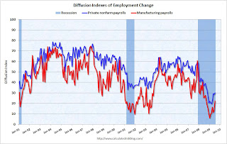 Employment Diffusion Index