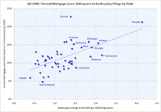 Bankruptcy vs. Mortgage Delinquencies by State
