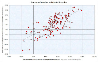 Consumer and Capital Spending
