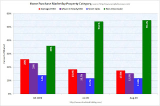 Home Sales by Property Category