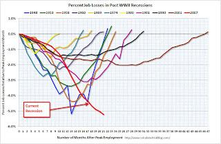 Percent Job Losses During Recessions