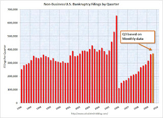 non-business bankruptcy filings