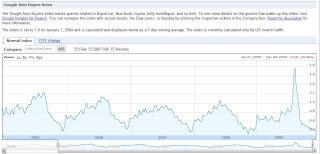 Google Auto Buyers Index